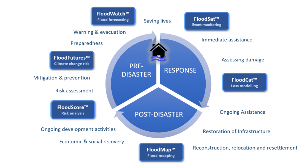 Flood-Disaster-Managemenet-Cycle